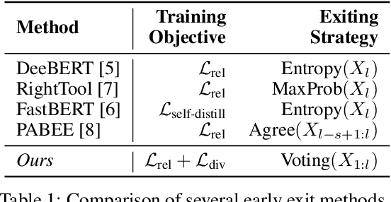Figure 2 for Early Exiting with Ensemble Internal Classifiers