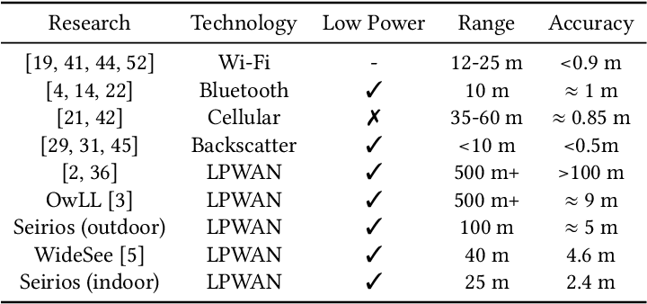 Figure 1 for Seirios: Leveraging Multiple Channels for LoRaWAN Indoor and Outdoor Localization
