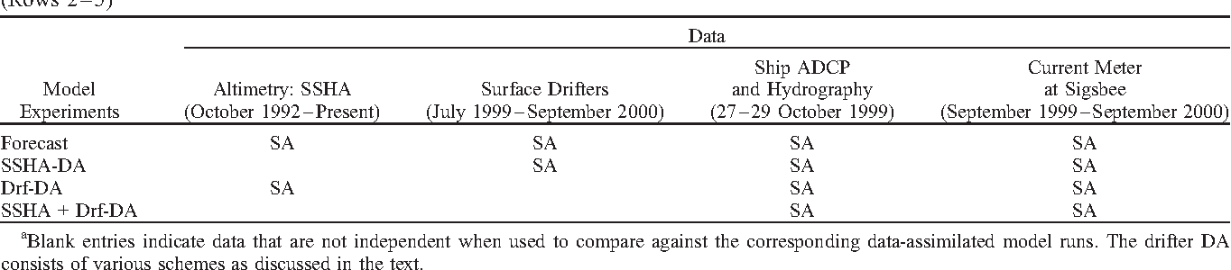 Altimetry and drifter data assimilations of loop current and eddies
