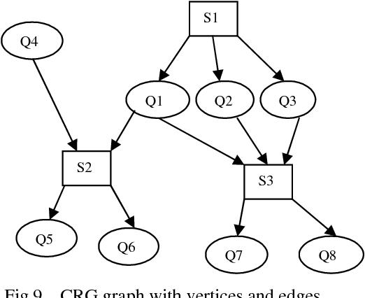 Performance Of Snort On Darpa Dataset And Different False Alert