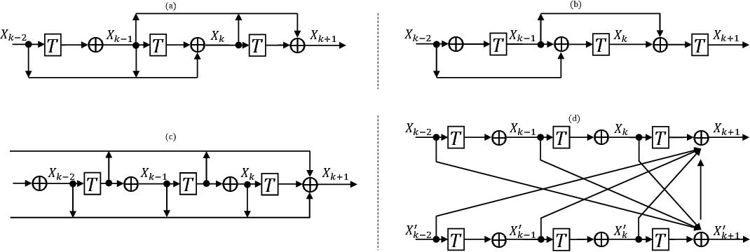 Figure 2 for Optimization Algorithm Inspired Deep Neural Network Structure Design