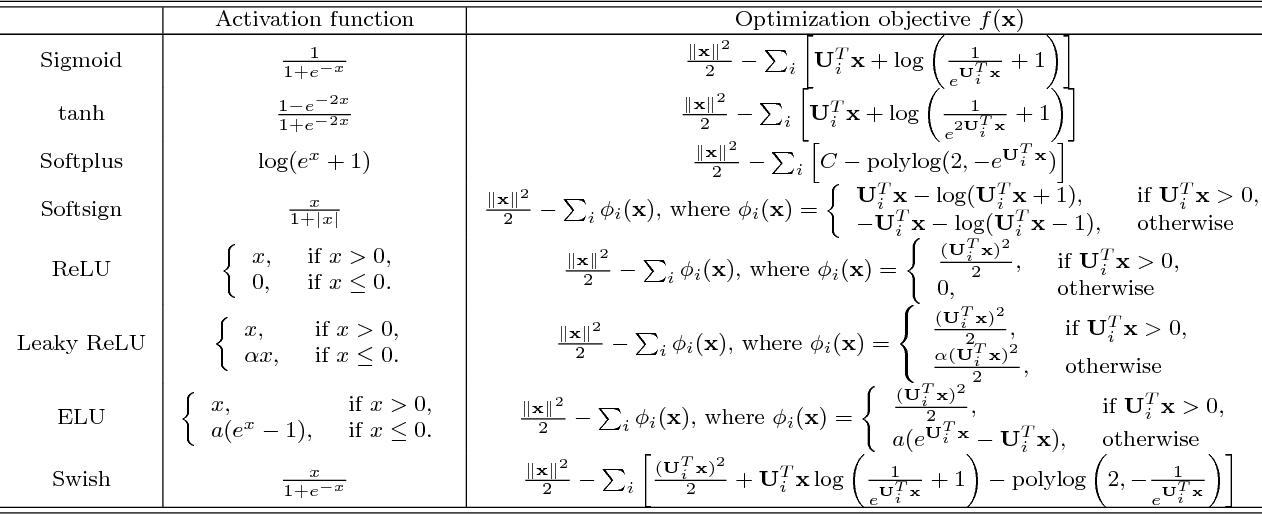 Figure 1 for Optimization Algorithm Inspired Deep Neural Network Structure Design