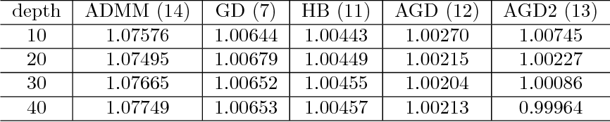 Figure 3 for Optimization Algorithm Inspired Deep Neural Network Structure Design