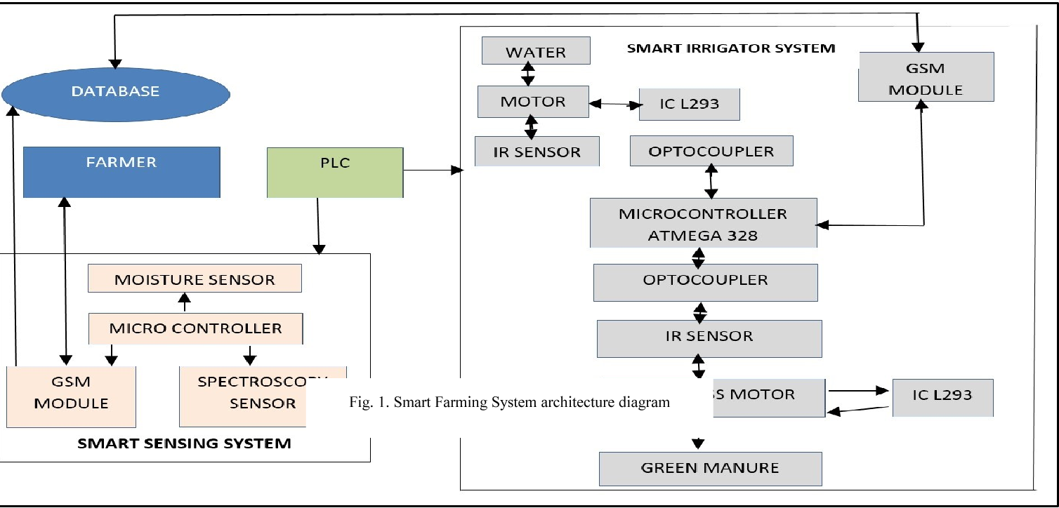 Smart farming system using sensors for agricultural task automation