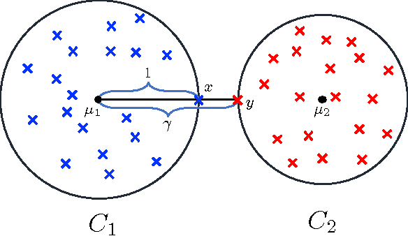 Figure 1 for Semi-Supervised Active Clustering with Weak Oracles