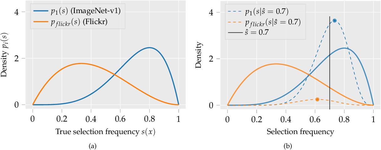 Figure 3 for Identifying Statistical Bias in Dataset Replication