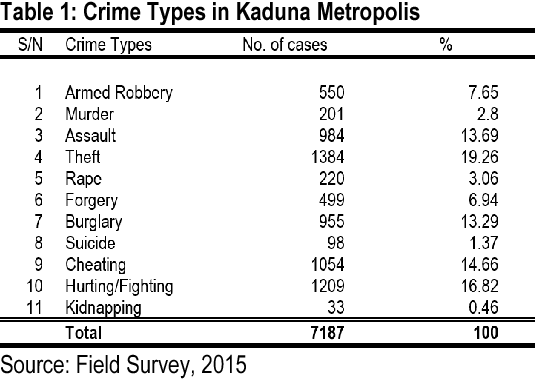Table 1 from Geo-Spatial Analysis of Crime in Kaduna