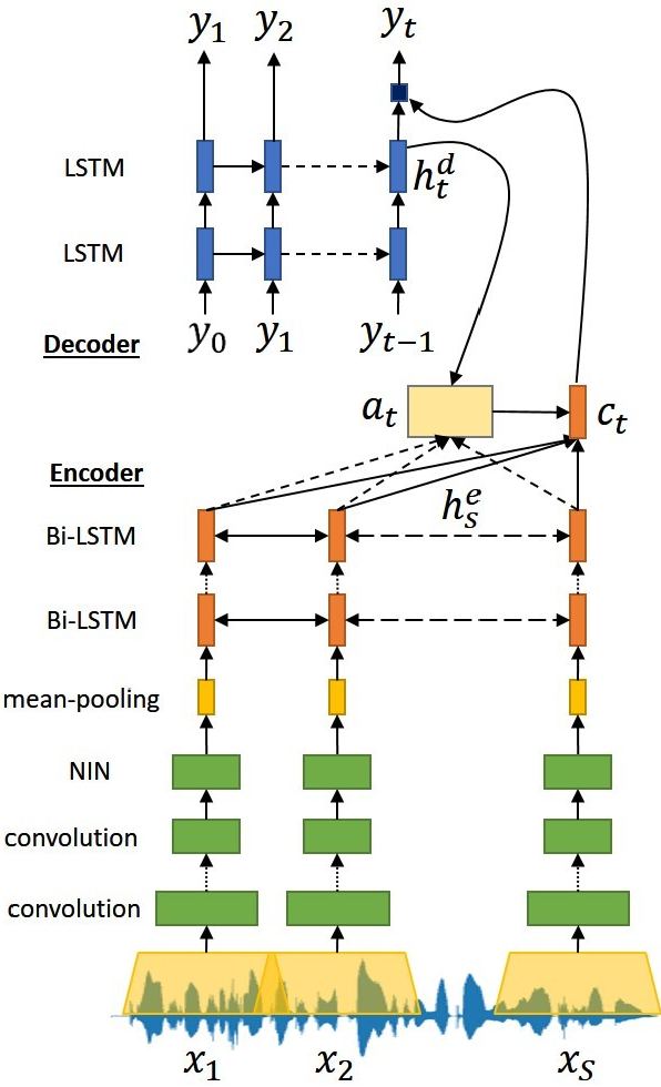 Figure 1 for Attention-based Wav2Text with Feature Transfer Learning