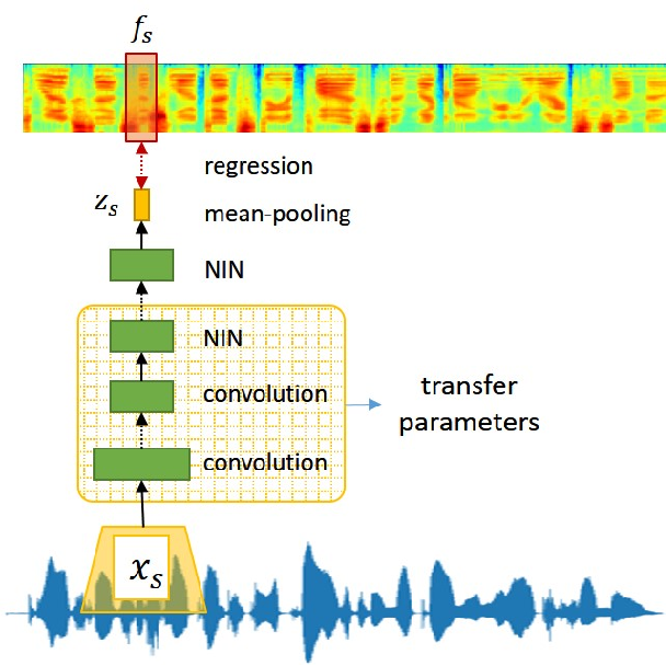Figure 3 for Attention-based Wav2Text with Feature Transfer Learning