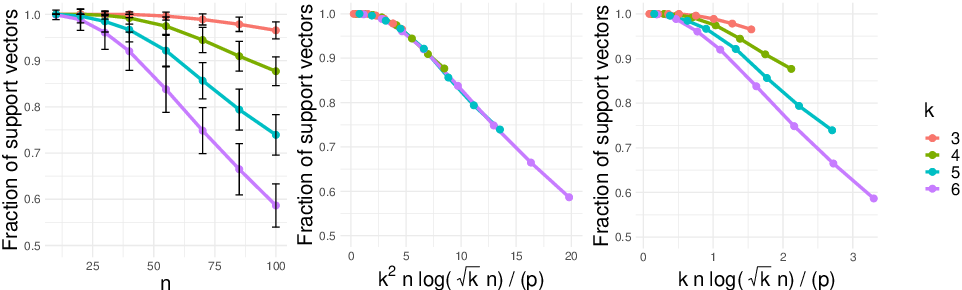 Figure 3 for Benign Overfitting in Multiclass Classification: All Roads Lead to Interpolation
