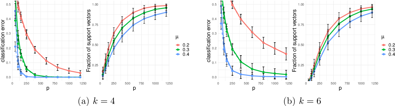 Figure 4 for Benign Overfitting in Multiclass Classification: All Roads Lead to Interpolation