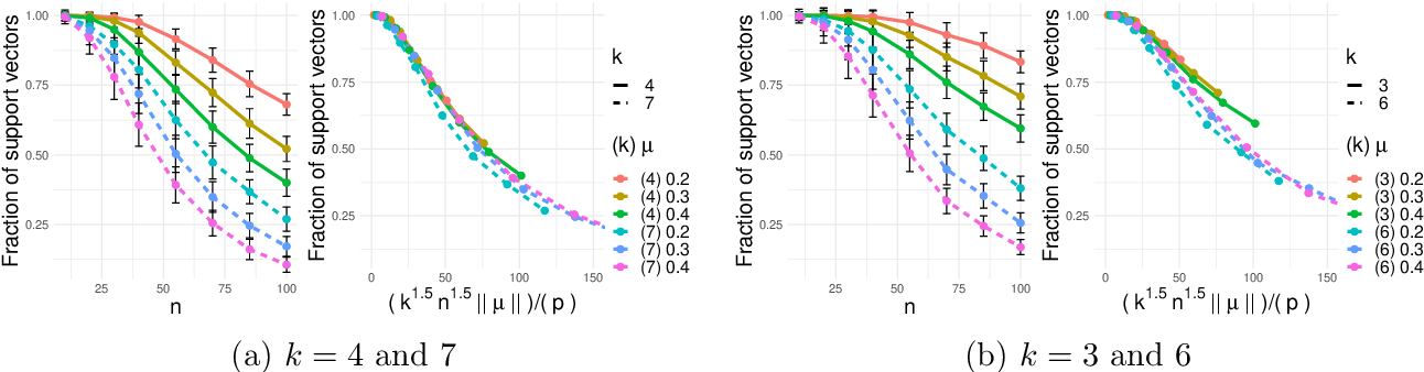 Figure 2 for Benign Overfitting in Multiclass Classification: All Roads Lead to Interpolation