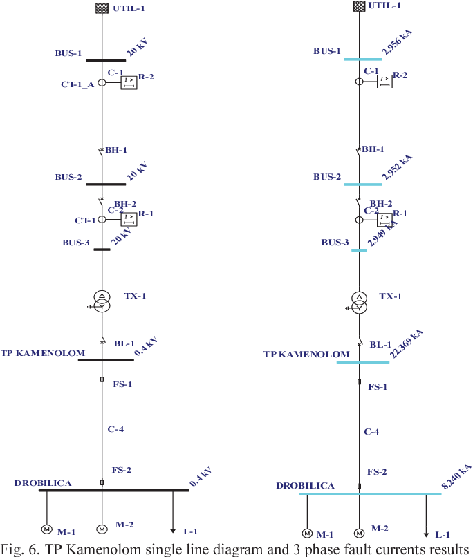 tp kamenolom single line diagram and 3 phase fault currents results