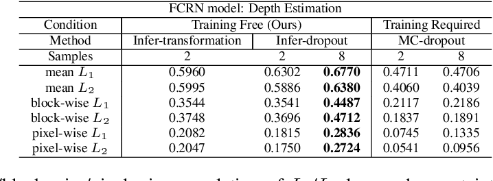 Figure 4 for Training-Free Uncertainty Estimation for Neural Networks