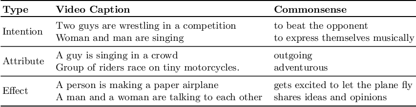 Figure 1 for Video2Commonsense: Generating Commonsense Descriptions to Enrich Video Captioning
