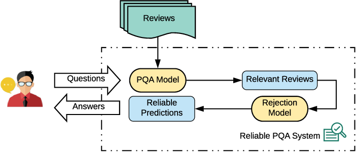 Figure 2 for Less is More: Rejecting Unreliable Reviews for Product Question Answering