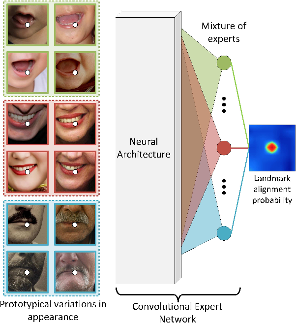 Figure 1 for Convolutional Experts Constrained Local Model for Facial Landmark Detection