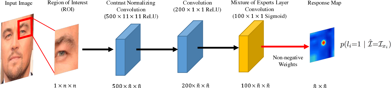 Figure 3 for Convolutional Experts Constrained Local Model for Facial Landmark Detection