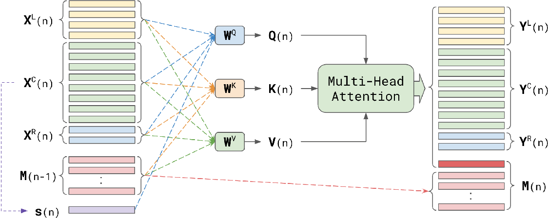 Figure 3 for Streaming Attention-Based Models with Augmented Memory for End-to-End Speech Recognition