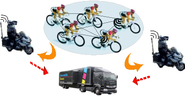 Fig. 1. The HIKOB infrastructure for data collection in bike races.