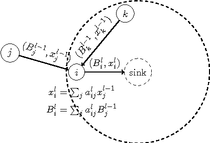 Fig. 4. Multi-round routing. Sensor i stores [A2i , . . . , A L i ] and broadcasts in the lth round a message of (Bli, x l i) both of which are computed recursively by Bli = ∑ i a l ijB l−1