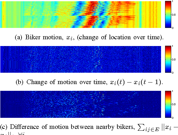 Fig. 5. Spatial and temporal sparsity of biker motion. The values are normalized in {0, 1}, and the X axis is the time from 0 to 780 seconds and the Y axis is the biker/sensor ID indexed from 1 to n = 130.