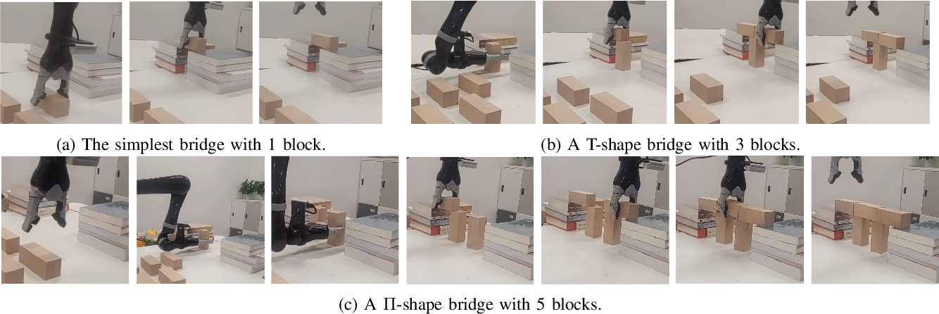 Figure 4 for Learning to Design and Construct Bridge without Blueprint