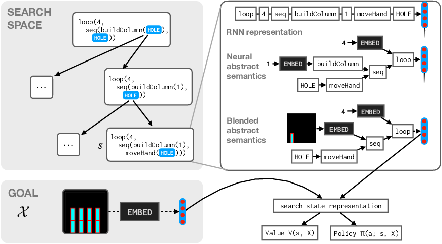 Figure 1 for Representing Partial Programs with Blended Abstract Semantics