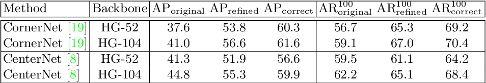 Figure 3 for Corner Proposal Network for Anchor-free, Two-stage Object Detection