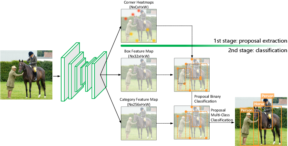 Figure 4 for Corner Proposal Network for Anchor-free, Two-stage Object Detection