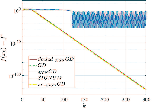 Figure 1 for On Faster Convergence of Scaled Sign Gradient Descent
