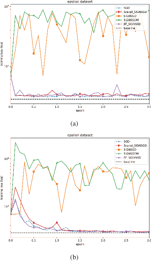 Figure 2 for On Faster Convergence of Scaled Sign Gradient Descent