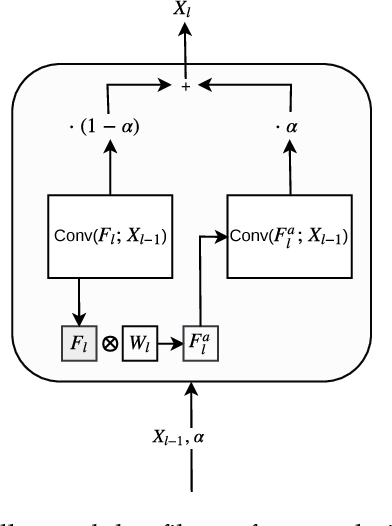 Figure 3 for Incremental Learning Through Deep Adaptation