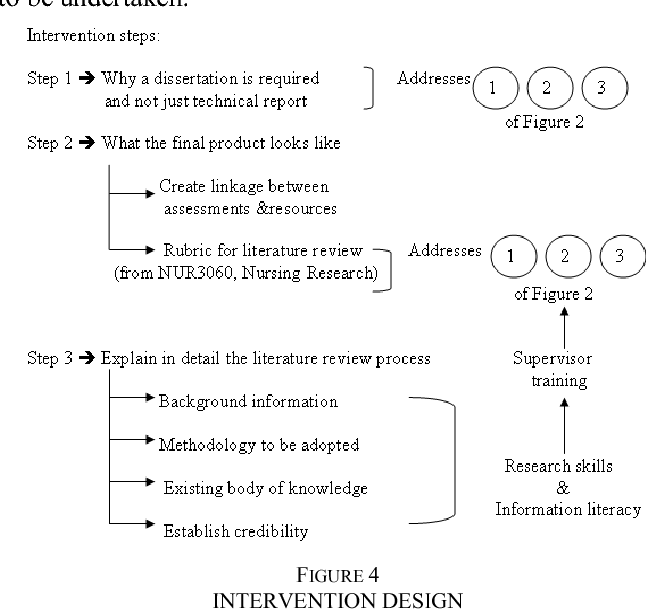 FIGURE 4 INTERVENTION DESIGN