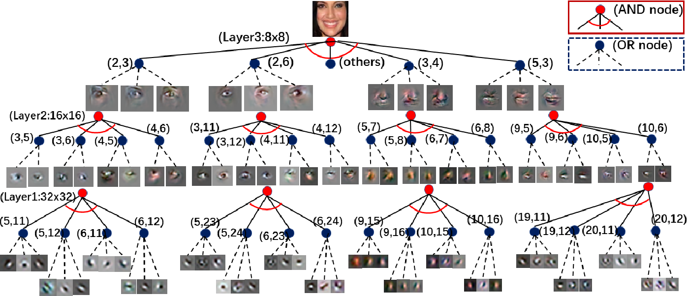 Figure 1 for Towards Interpretable Image Synthesis by Learning Sparsely Connected AND-OR Networks