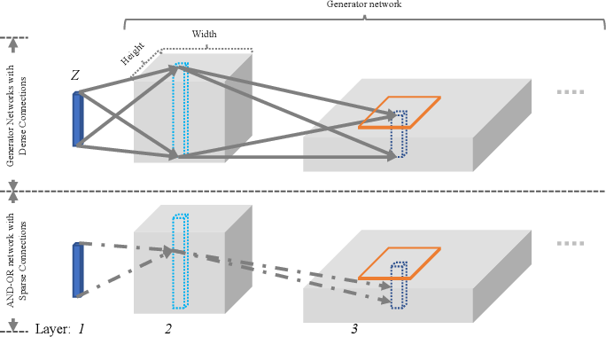 Figure 3 for Towards Interpretable Image Synthesis by Learning Sparsely Connected AND-OR Networks