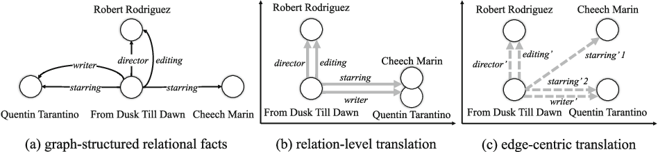Figure 1 for TransEdge: Translating Relation-contextualized Embeddings for Knowledge Graphs