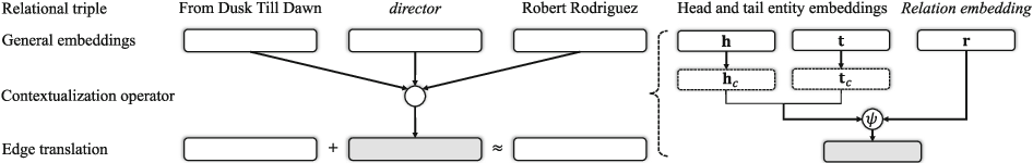 Figure 3 for TransEdge: Translating Relation-contextualized Embeddings for Knowledge Graphs