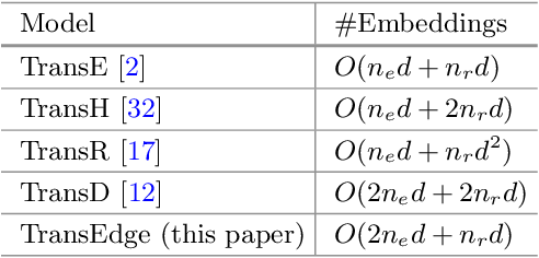 Figure 2 for TransEdge: Translating Relation-contextualized Embeddings for Knowledge Graphs