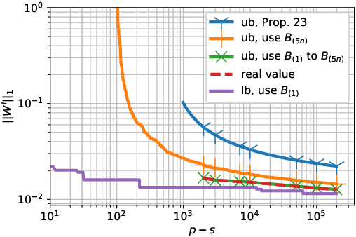 Figure 1 for Overfitting Can Be Harmless for Basis Pursuit: Only to a Degree