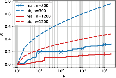 Figure 2 for Overfitting Can Be Harmless for Basis Pursuit: Only to a Degree