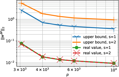 Figure 3 for Overfitting Can Be Harmless for Basis Pursuit: Only to a Degree