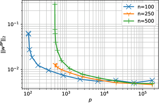 Figure 4 for Overfitting Can Be Harmless for Basis Pursuit: Only to a Degree