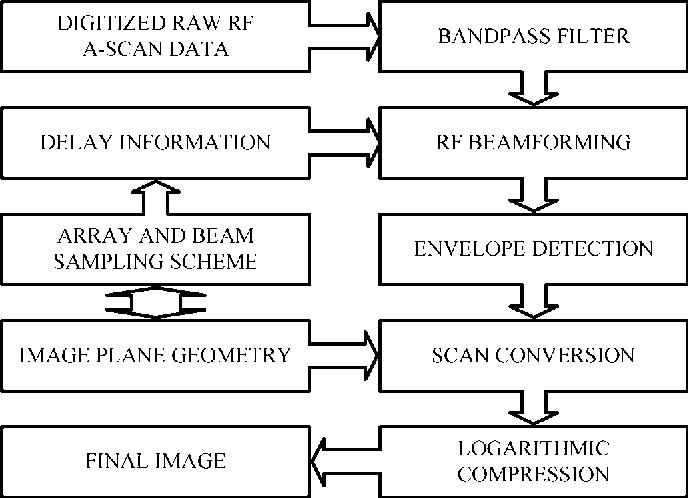 Capacitive micromachined ultrasonic transducers: next-generation