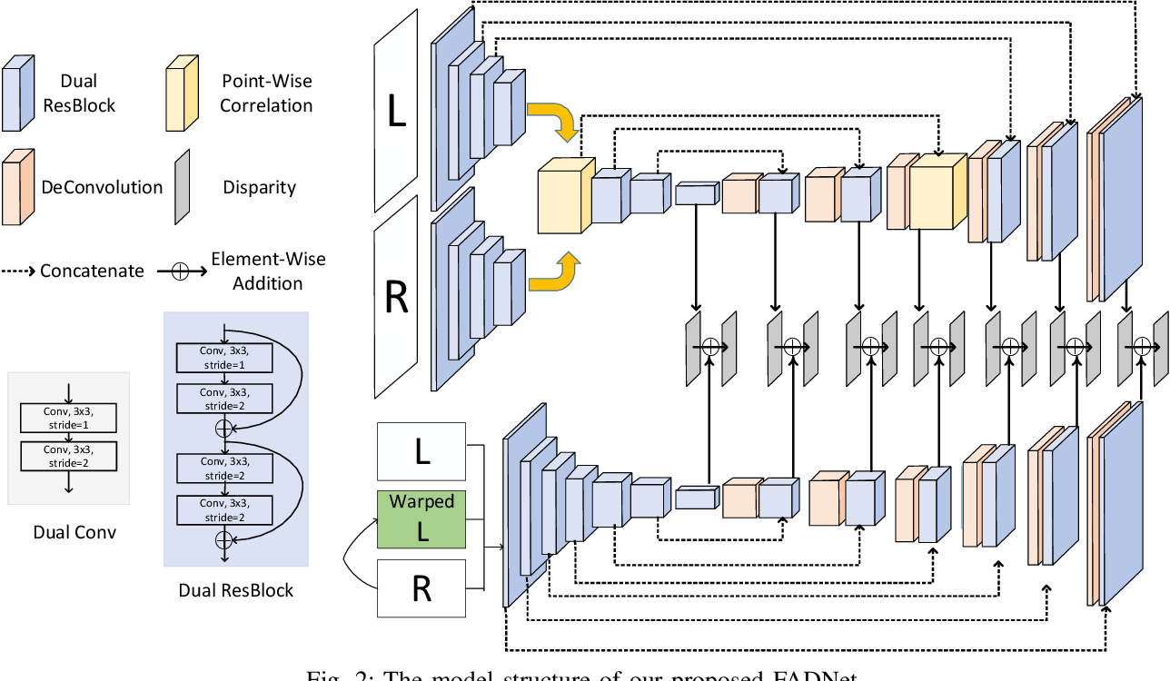 Figure 2 for FADNet: A Fast and Accurate Network for Disparity Estimation