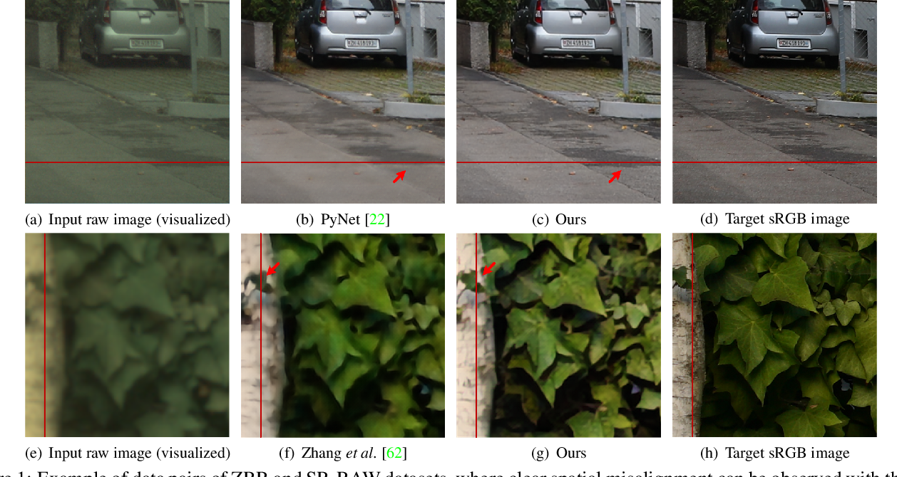 Figure 1 for Learning RAW-to-sRGB Mappings with Inaccurately Aligned Supervision