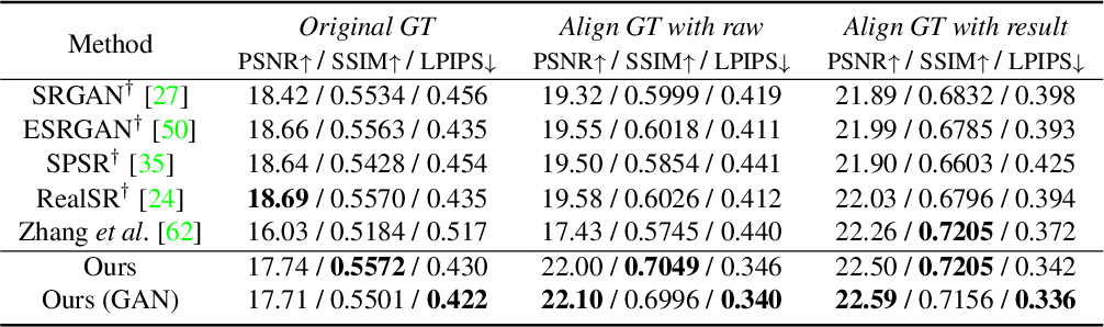 Figure 4 for Learning RAW-to-sRGB Mappings with Inaccurately Aligned Supervision
