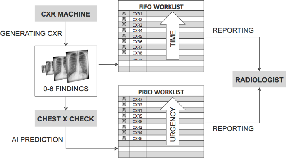 Figure 2 for Intelligent Chest X-ray Worklist Prioritization by CNNs: A Clinical Workflow Simulation