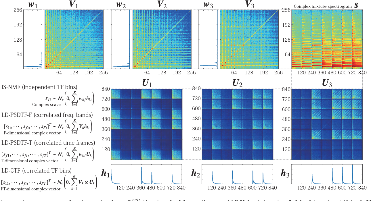 Correlated Tensor Factorization for Audio Source Separation