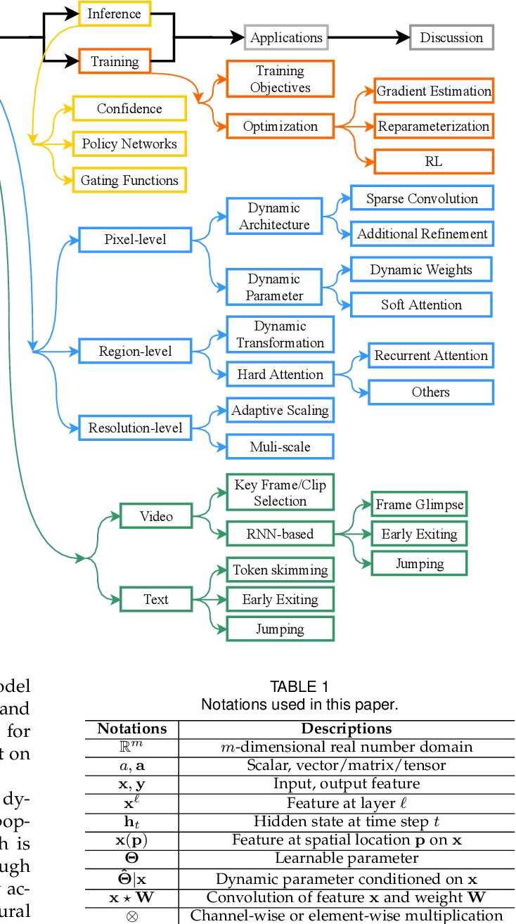Figure 2 for Dynamic Neural Networks: A Survey